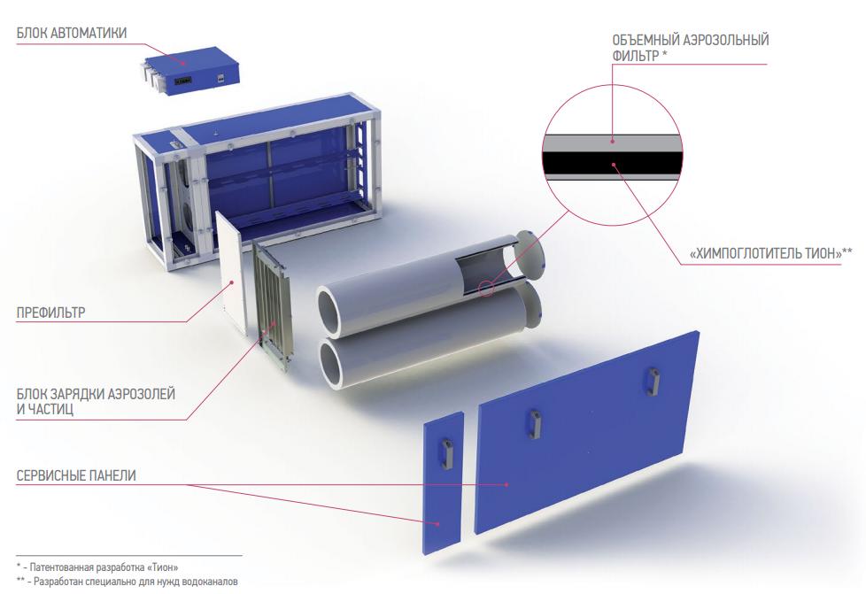 Состав оборудования SPS